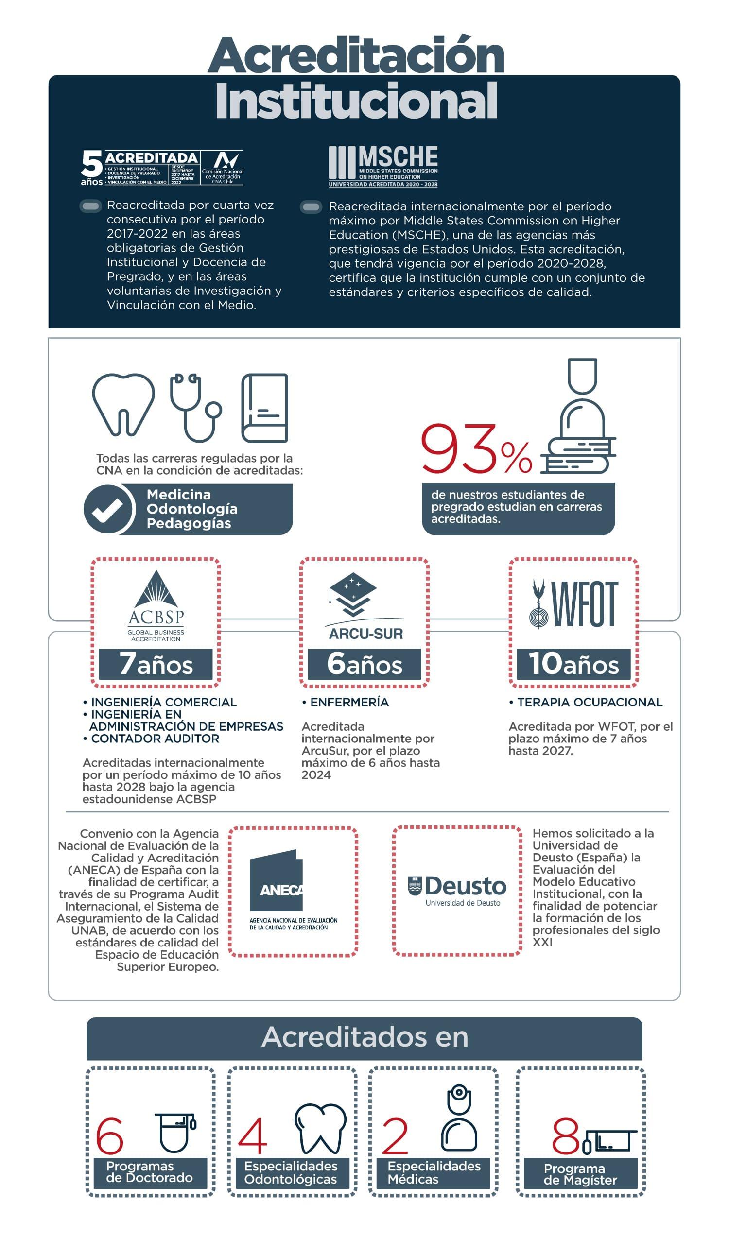 Infografía Acreditación Institucional UNAB