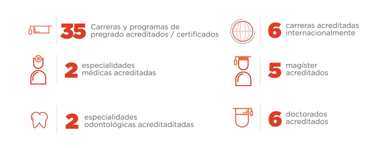 Infografía acreditación programas de pregrado y postgrado UNAB