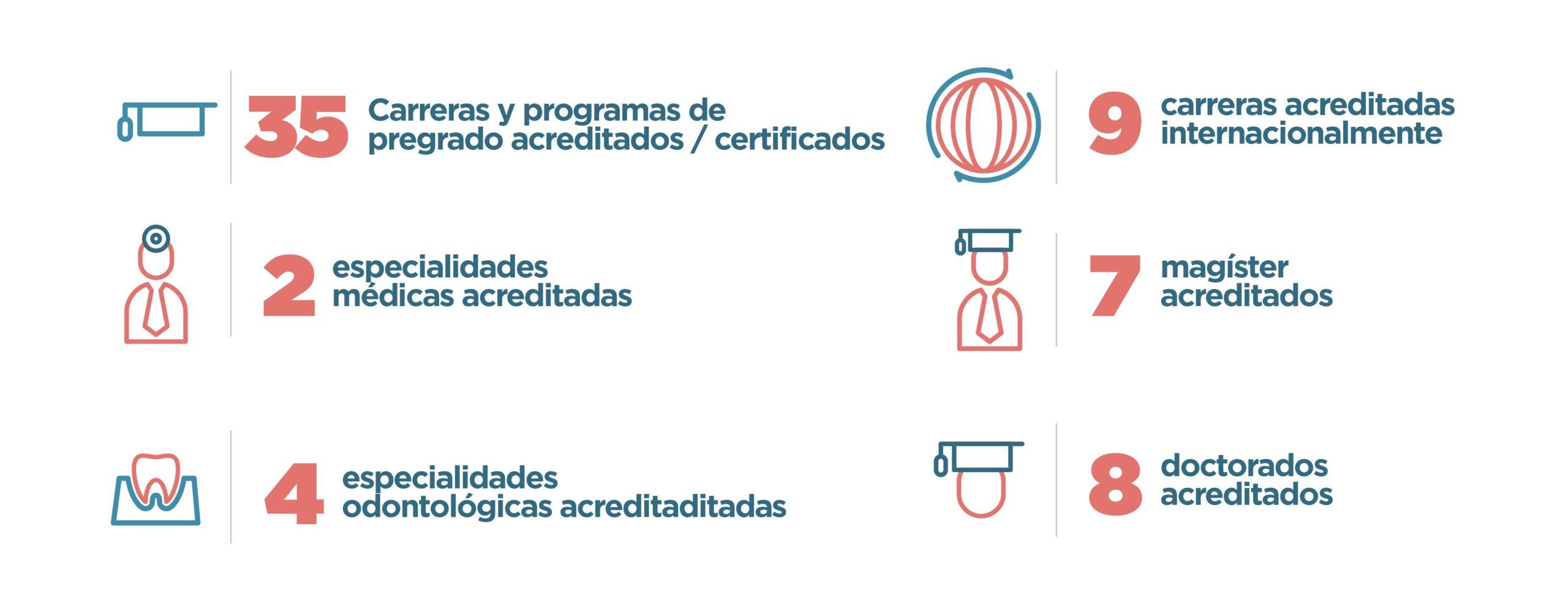 Infografia acreditacion de programas 2021